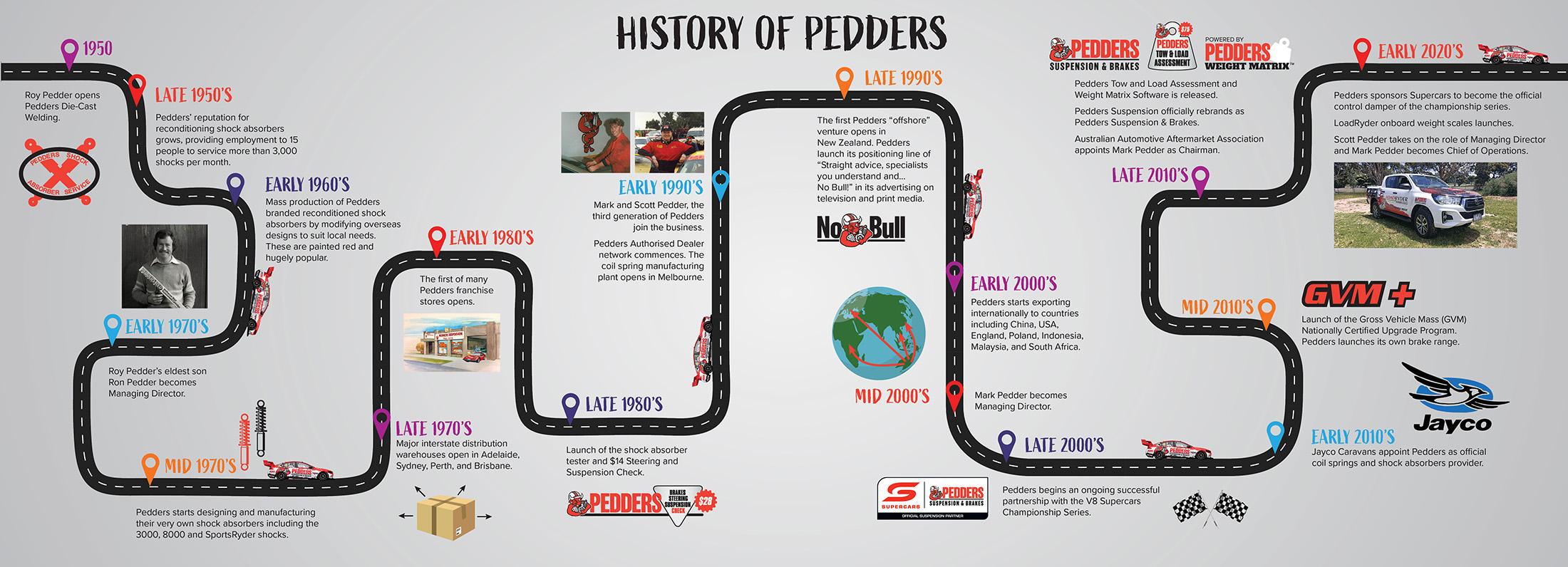 Pedders-Timeline-2021